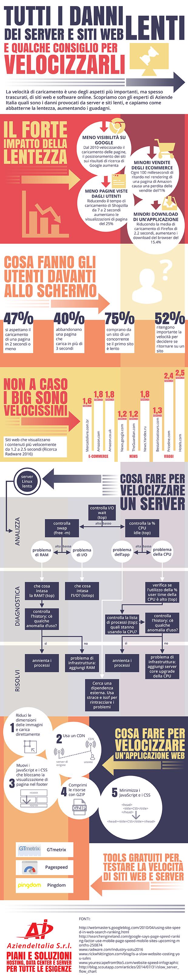 Tutti i danni dei server e siti web lenti e qualche consiglio per velocizzarli